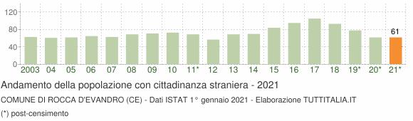 Grafico andamento popolazione stranieri Comune di Rocca d'Evandro (CE)