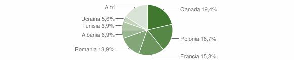 Grafico cittadinanza stranieri - Rocca d'Evandro 2010