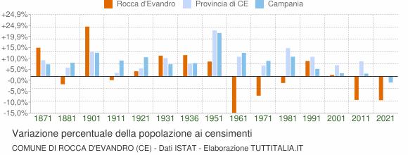 Grafico variazione percentuale della popolazione Comune di Rocca d'Evandro (CE)