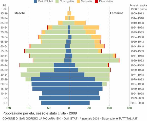 Grafico Popolazione per età, sesso e stato civile Comune di San Giorgio La Molara (BN)