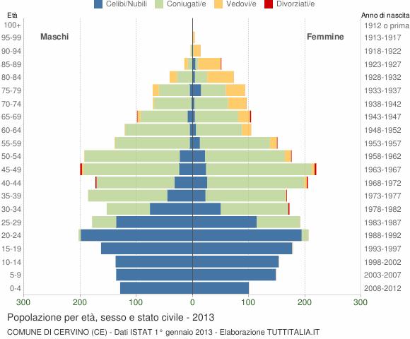 Grafico Popolazione per età, sesso e stato civile Comune di Cervino (CE)