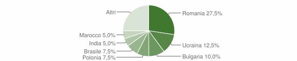 Grafico cittadinanza stranieri - Cicerale 2019