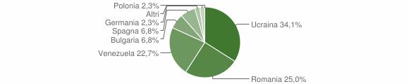 Grafico cittadinanza stranieri - Moio della Civitella 2018