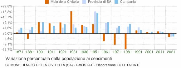 Grafico variazione percentuale della popolazione Comune di Moio della Civitella (SA)