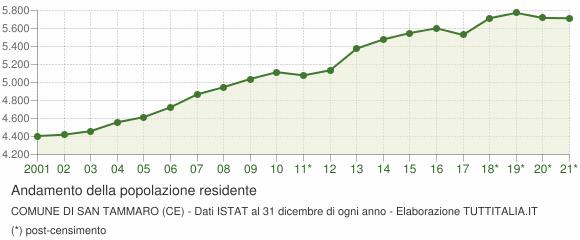 Andamento popolazione Comune di San Tammaro (CE)