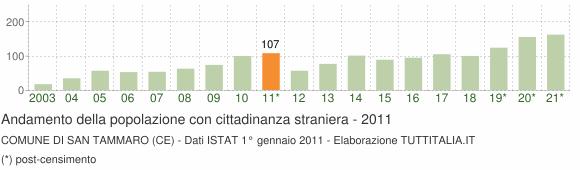 Grafico andamento popolazione stranieri Comune di San Tammaro (CE)