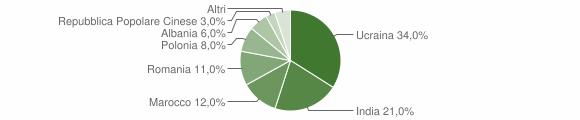 Grafico cittadinanza stranieri - San Tammaro 2014