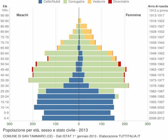 Grafico Popolazione per età, sesso e stato civile Comune di San Tammaro (CE)