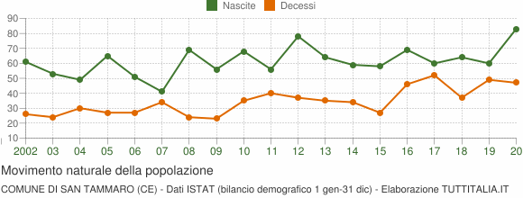 Grafico movimento naturale della popolazione Comune di San Tammaro (CE)