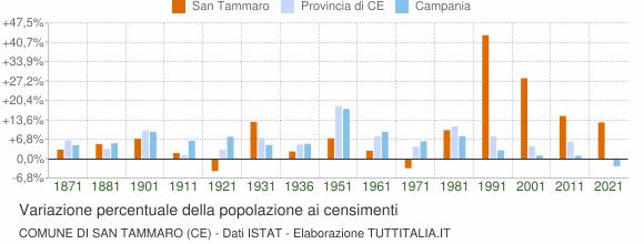 Grafico variazione percentuale della popolazione Comune di San Tammaro (CE)