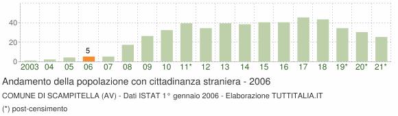 Grafico andamento popolazione stranieri Comune di Scampitella (AV)