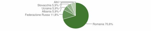 Grafico cittadinanza stranieri - Scampitella 2008