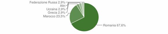 Grafico cittadinanza stranieri - Scampitella 2019