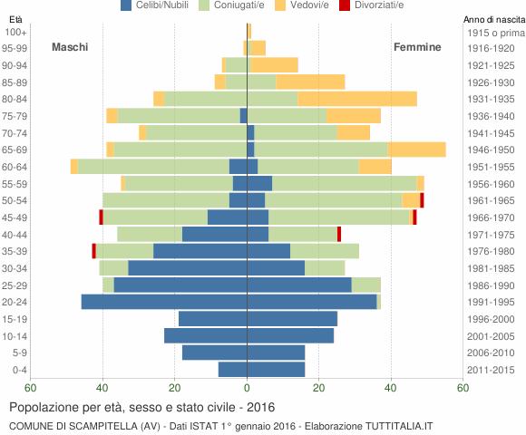 Grafico Popolazione per età, sesso e stato civile Comune di Scampitella (AV)