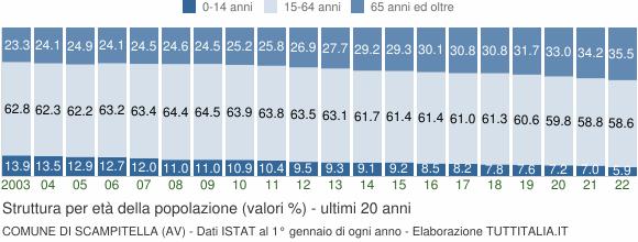 Grafico struttura della popolazione Comune di Scampitella (AV)