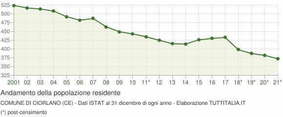 Andamento popolazione Comune di Ciorlano (CE)