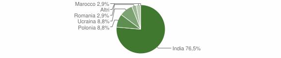 Grafico cittadinanza stranieri - Ciorlano 2018