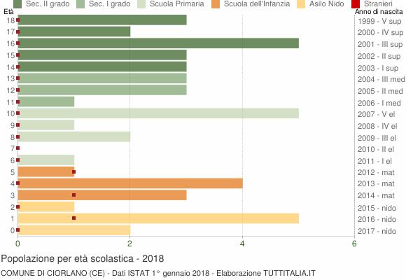 Grafico Popolazione in età scolastica - Ciorlano 2018
