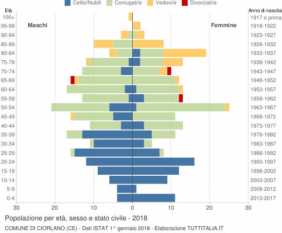 Grafico Popolazione per età, sesso e stato civile Comune di Ciorlano (CE)