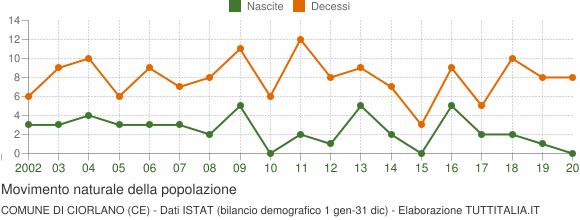 Grafico movimento naturale della popolazione Comune di Ciorlano (CE)