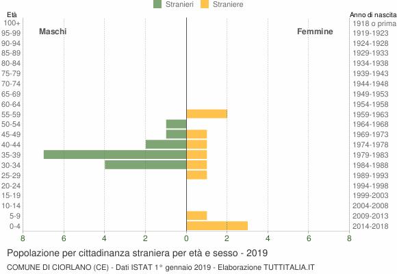 Grafico cittadini stranieri - Ciorlano 2019
