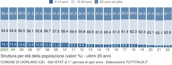 Grafico struttura della popolazione Comune di Ciorlano (CE)