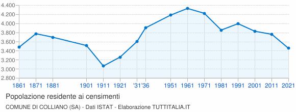 Grafico andamento storico popolazione Comune di Colliano (SA)