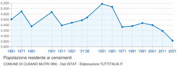 Grafico andamento storico popolazione Comune di Cusano Mutri (BN)