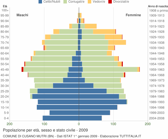 Grafico Popolazione per età, sesso e stato civile Comune di Cusano Mutri (BN)