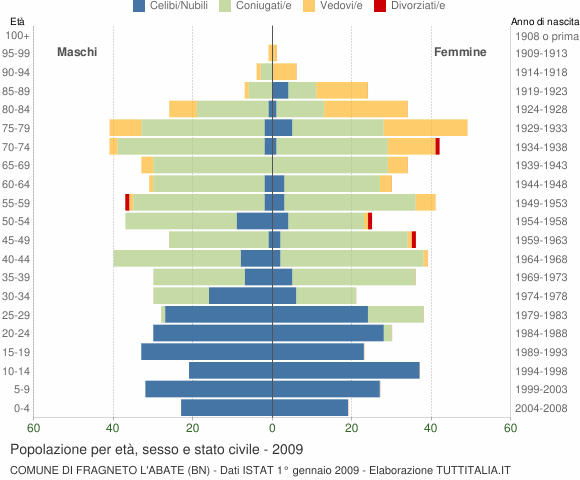 Grafico Popolazione per età, sesso e stato civile Comune di Fragneto l'Abate (BN)
