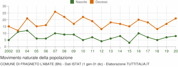 Grafico movimento naturale della popolazione Comune di Fragneto l'Abate (BN)