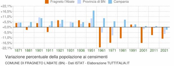 Grafico variazione percentuale della popolazione Comune di Fragneto l'Abate (BN)