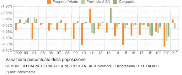 Variazione percentuale della popolazione Comune di Fragneto l'Abate (BN)