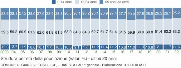 Grafico struttura della popolazione Comune di Giano Vetusto (CE)
