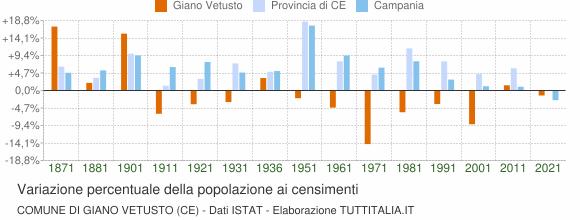 Grafico variazione percentuale della popolazione Comune di Giano Vetusto (CE)