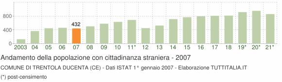 Grafico andamento popolazione stranieri Comune di Trentola Ducenta (CE)