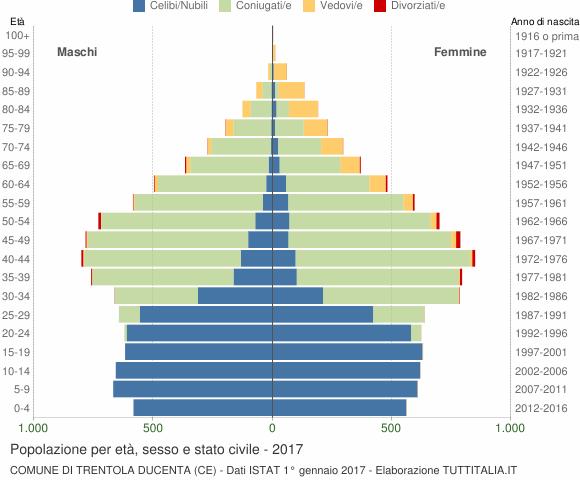 Grafico Popolazione per età, sesso e stato civile Comune di Trentola Ducenta (CE)