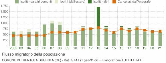 Flussi migratori della popolazione Comune di Trentola Ducenta (CE)