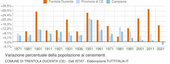 Grafico variazione percentuale della popolazione Comune di Trentola Ducenta (CE)