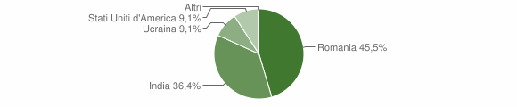 Grafico cittadinanza stranieri - Fontegreca 2019