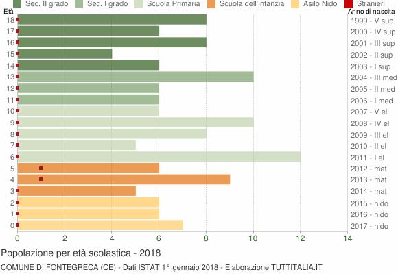 Grafico Popolazione in età scolastica - Fontegreca 2018
