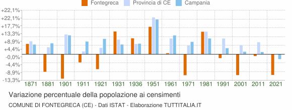 Grafico variazione percentuale della popolazione Comune di Fontegreca (CE)