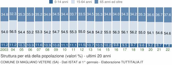 Grafico struttura della popolazione Comune di Magliano Vetere (SA)