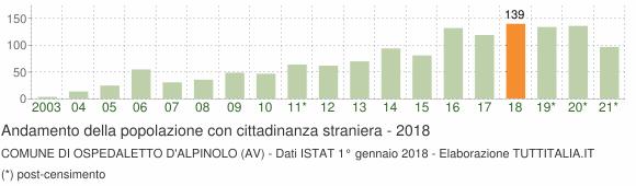 Grafico andamento popolazione stranieri Comune di Ospedaletto d'Alpinolo (AV)