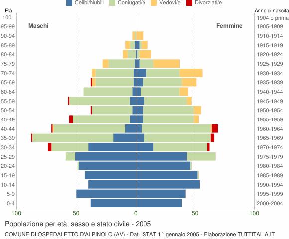Grafico Popolazione per età, sesso e stato civile Comune di Ospedaletto d'Alpinolo (AV)