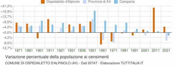 Grafico variazione percentuale della popolazione Comune di Ospedaletto d'Alpinolo (AV)