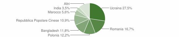 Grafico cittadinanza stranieri - Ottaviano 2019