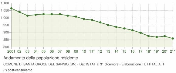 Andamento popolazione Comune di Santa Croce del Sannio (BN)