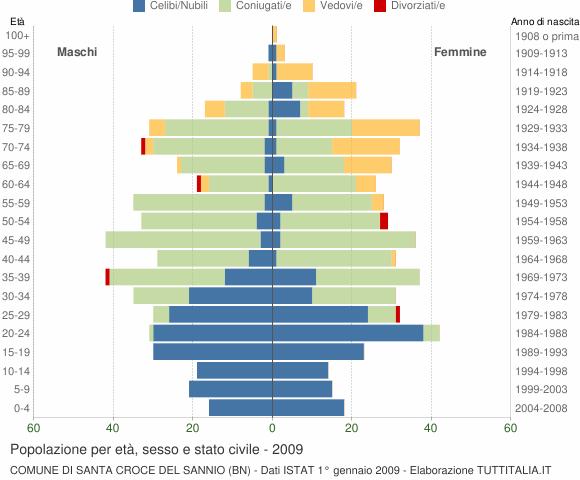 Grafico Popolazione per età, sesso e stato civile Comune di Santa Croce del Sannio (BN)