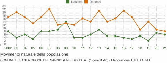 Grafico movimento naturale della popolazione Comune di Santa Croce del Sannio (BN)